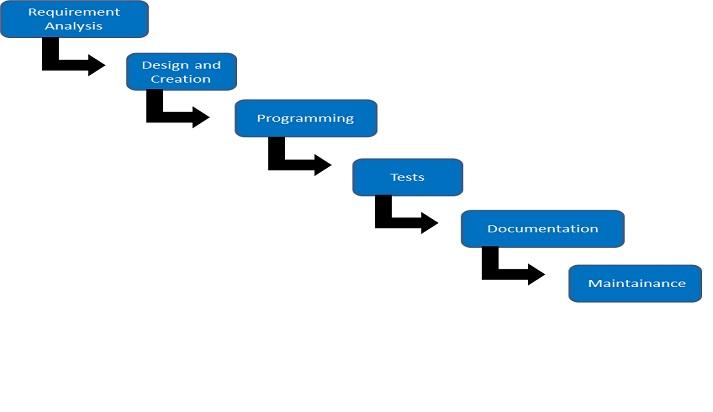 Software development1